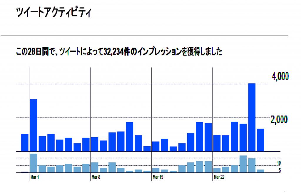 Twitter グラフ